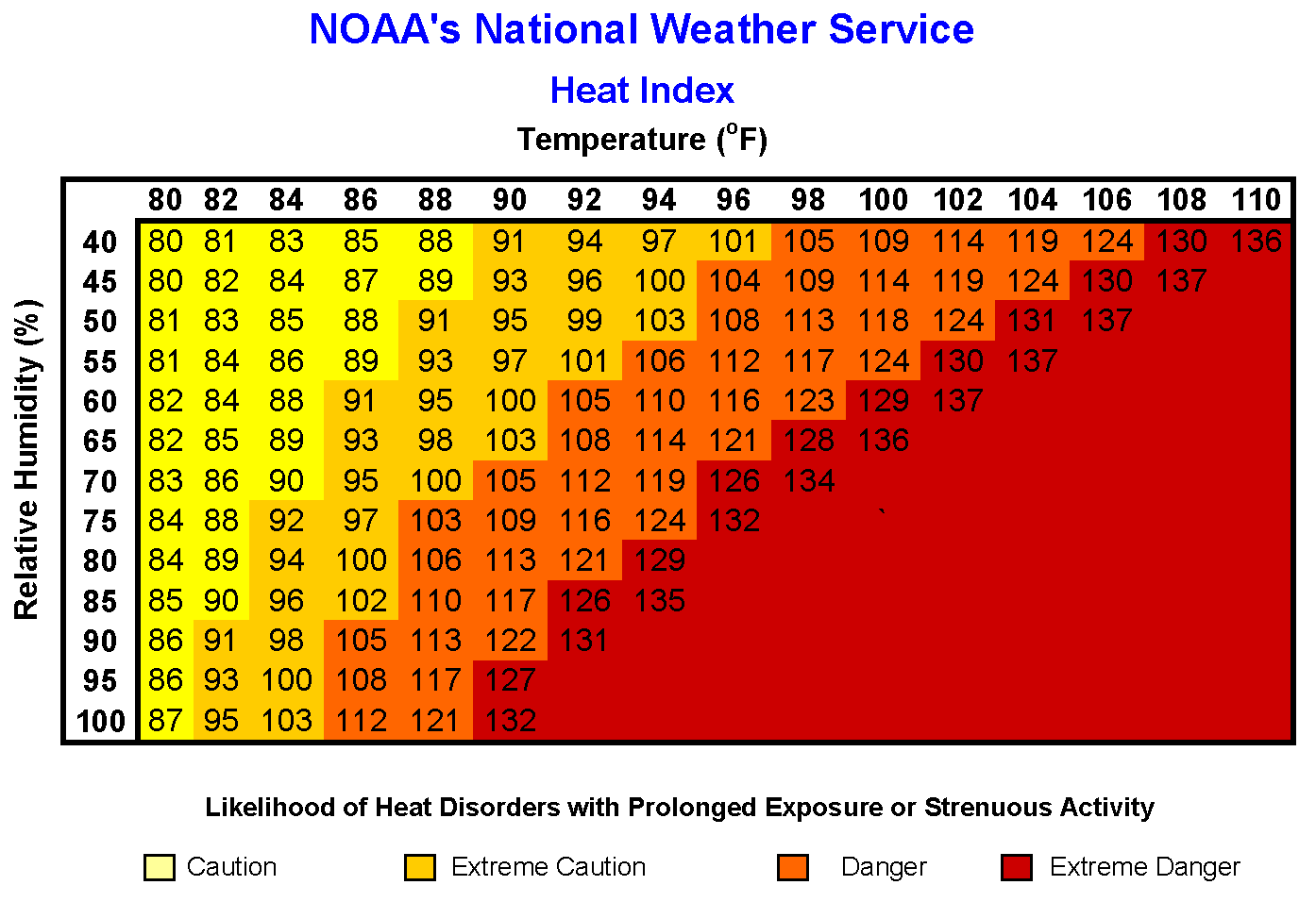 heat index grid from NOAA