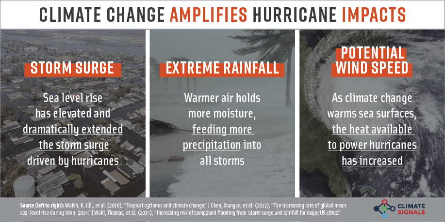climate changes amplifies hurricane impacts via storm surge, extreme rainfall, and potential wind speed
