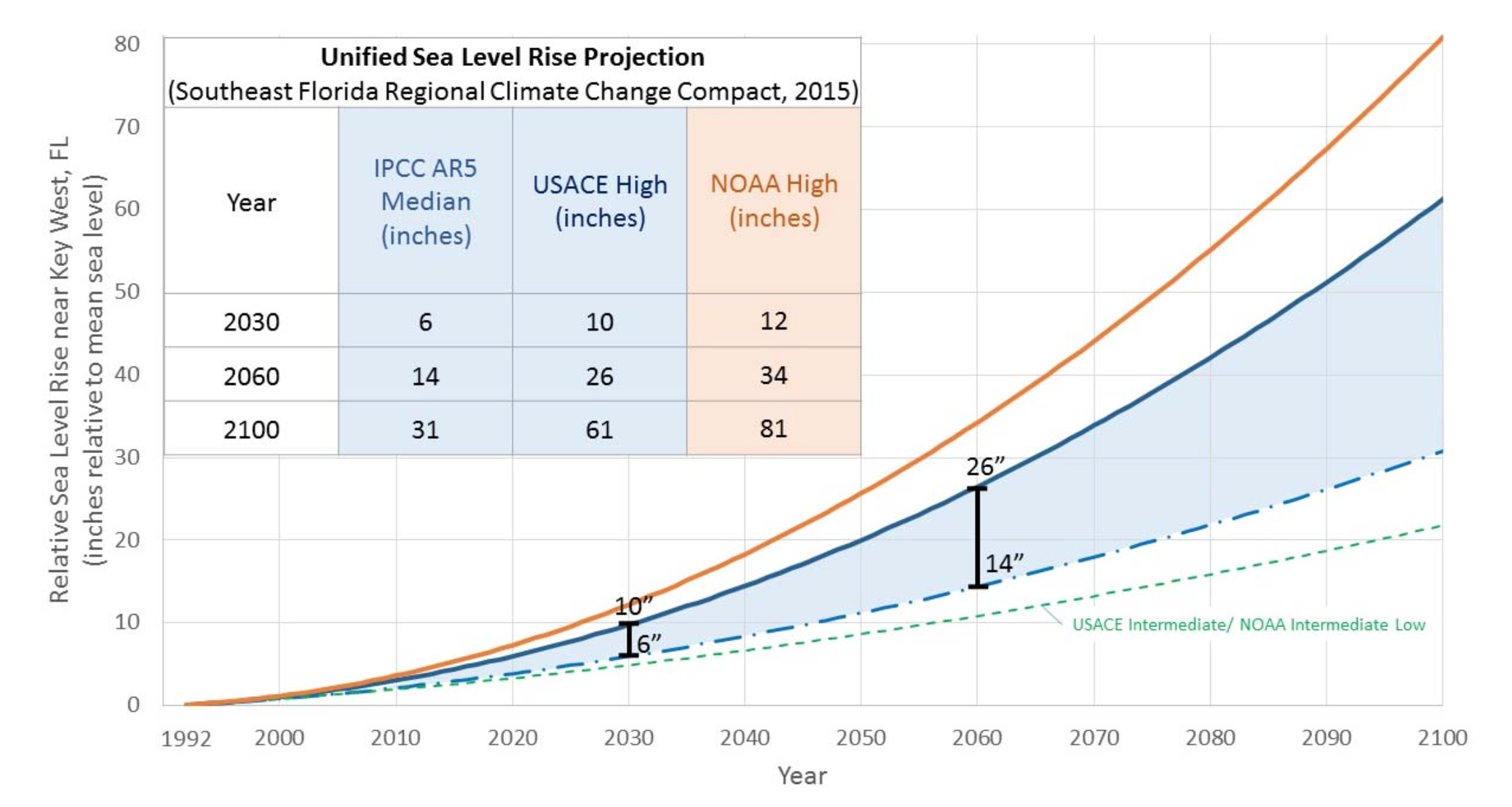 Southeast Florida Climate Compact Unified Sea Level Rise Projections